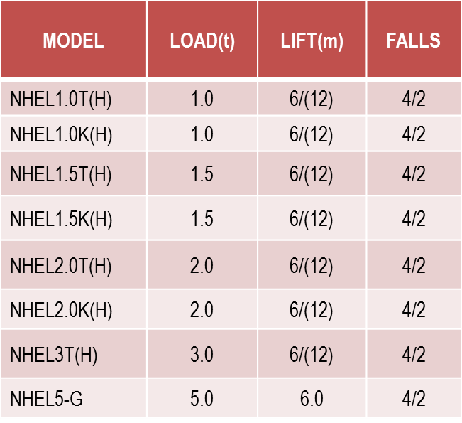 WRH-S-NHELSeries table
