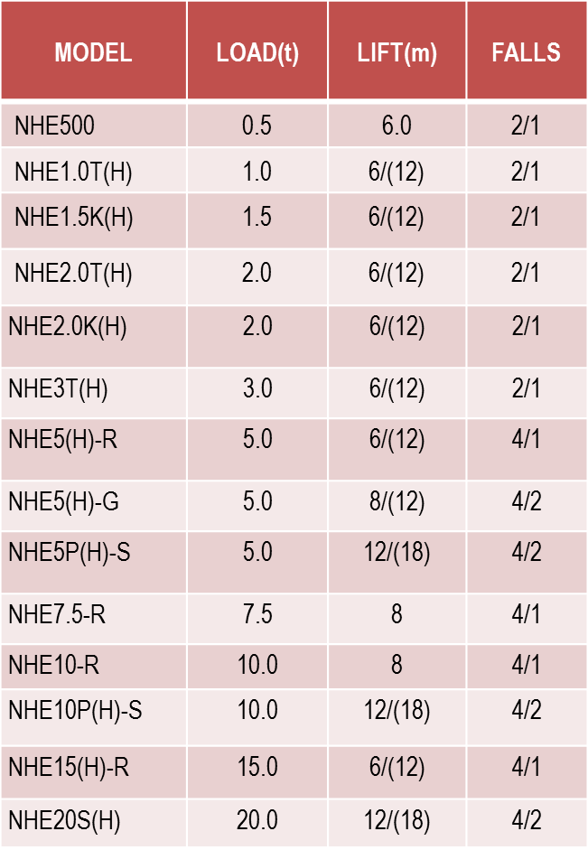 WRH-S-NHESeries table